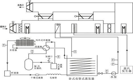 中央空调对象结构及控制系统的结构图